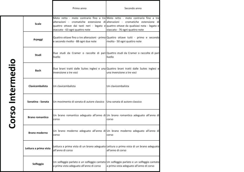 Programma 2015 corso professionalepianoforte.pdf